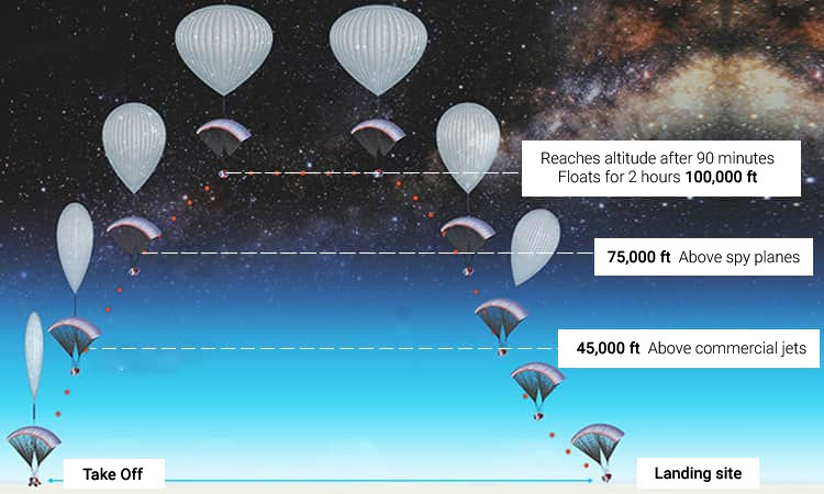 Image showing various heights the balloon will reach as it ascends and descends.